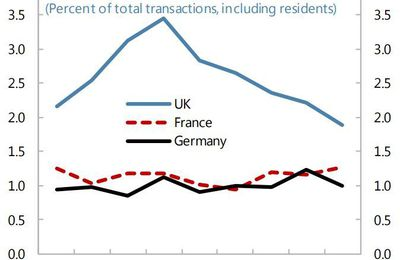 House bubble : France, Germany, UK