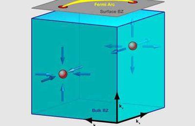 Effetti gravitazionali esotici osservati in un cristallo