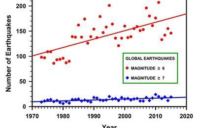 Marvin Herndon : preuve de la production variable de chaleur terrestre