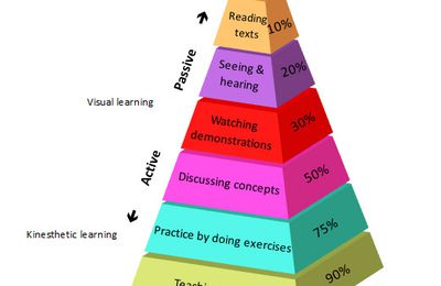 The teaching pyramide