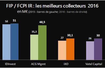 Fonds fiscaux : les champions de la collecte en IR