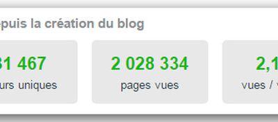 Plus de 2 millions de pages vues sur le blog Seraphim
