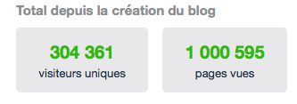 Blog du Congo : 1 million de pages vues !