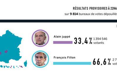 Francia: Cifras masónicas en los resultados de las primarias de la derecha  francesa para las presidenciales 2017