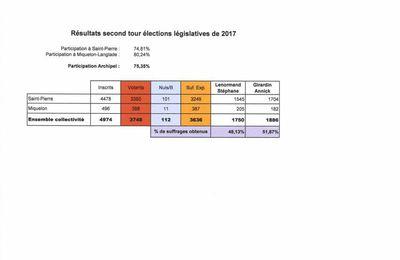 Annick GIRARDIN réélue députée à Saint-Pierre et Miquelon