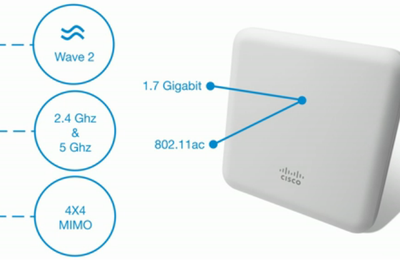 Cisco Aironet 1850 Series Access Points-Gigabit Wi-Fi Has Fully Arrived