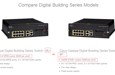 Embrace Efficiency and Lower Costs with Cisco Digital Building Series