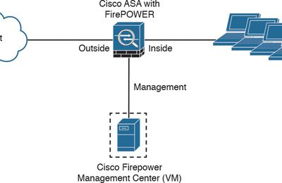 Cisco ASA FirePOWER Management Options