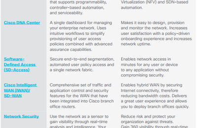 The Cisco DNA-Ready Products