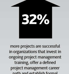 L'importance du Portfolio Project Management