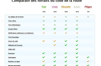 Comparateur forfaits code de la route