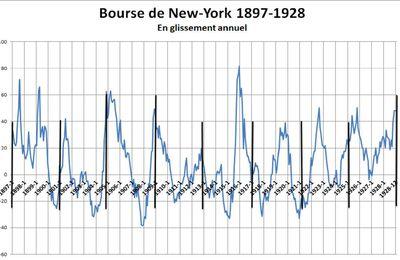 1897-1928 Aux prémices du cycle électoral boursier.