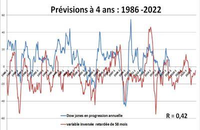 Prévisions mensuelles  à 4 ans : 1890-2022