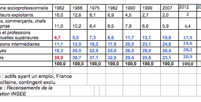 31c4c24907e 80 ans d histoire des Forces Productives - Le blog d Ivan