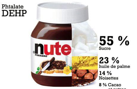 Alternative aux nutella saines, c'est possible