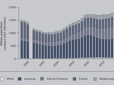 La locomotive US de la dépense militaire mondiale