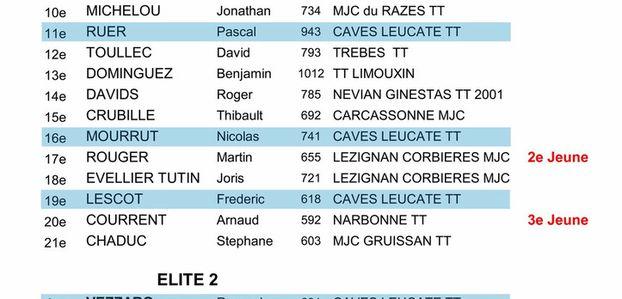 Résultats - Tour 3 - Critérium départemental - Limoux - 28/01/2017