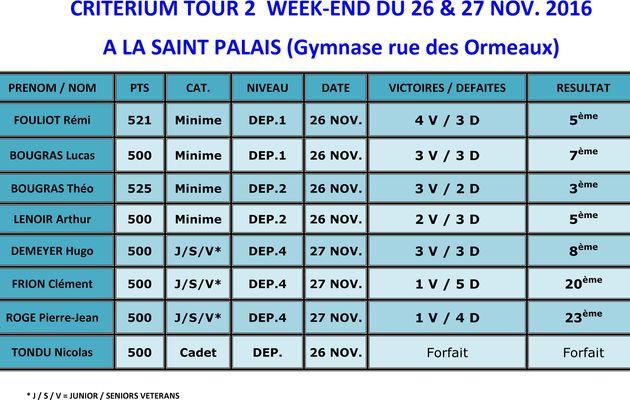 CRITERIUM TOUR 2 : SAINT-PALAIS LES 26 & 27 NOV.2016