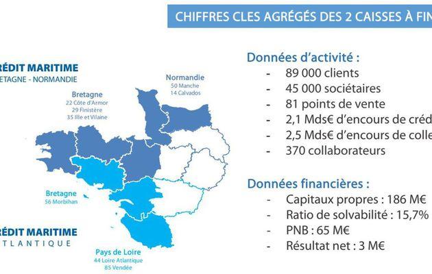 Crédit Maritime Mutuel - rapprochement à l'étude entre les caisses Atlantique et Bretagne-Normandie