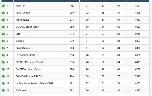 Mon classement au championnat de france des pronsotiqueurs
