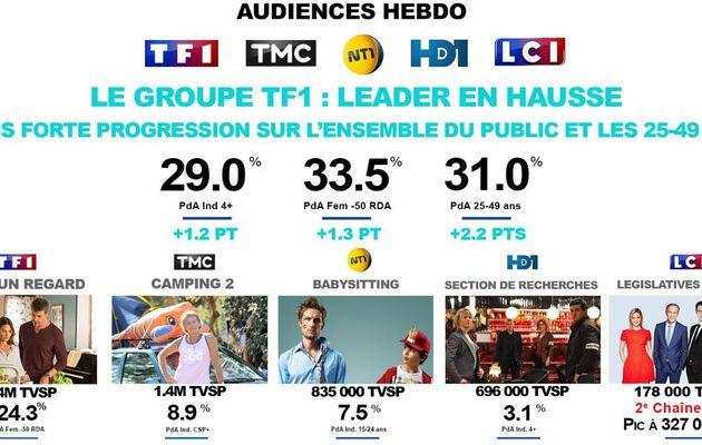 Avec 29% du public, le groupe TF1 redevient leader de la télévision française du 12 au 18/06/17