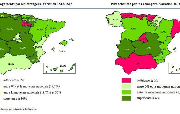 Les achats immobiliers des étrangers en Espagne ont augmenté de 20% au premier semestre 2016