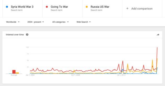 """Les requêtes Google pour """"Troisième guerre mondiale"""" (et """"Trump guerre"""") n'ont jamais été aussi élevées"""
