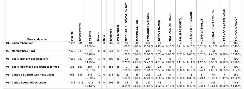 Résultats du premier tour de l'élection présidentielle à VAUCRESSON