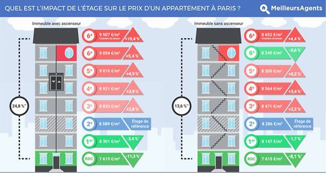 Immobilier : ascenseur, étage…quel impact sur le prix d'un appartement ?